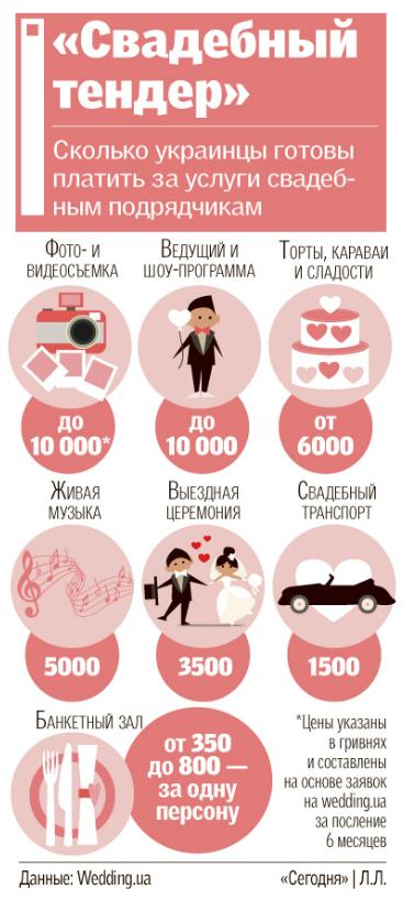 Свадьба, цена свадьбы, инфографика