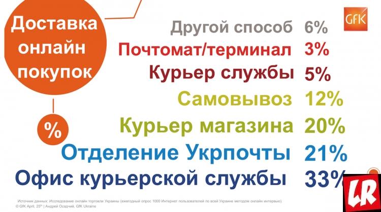 интернет-аудитория Украины в цифрах и трендах