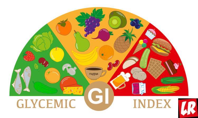глюкоза, гликемический индекс