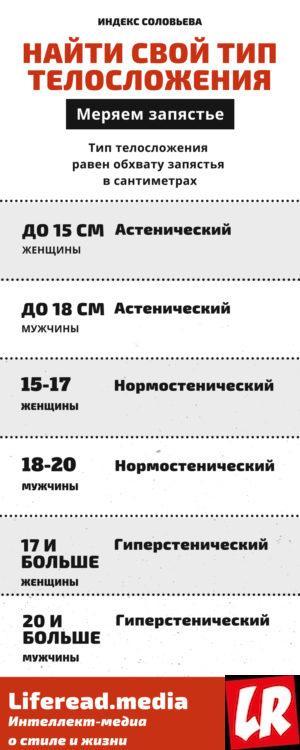 инфографика, индекс Соловьева