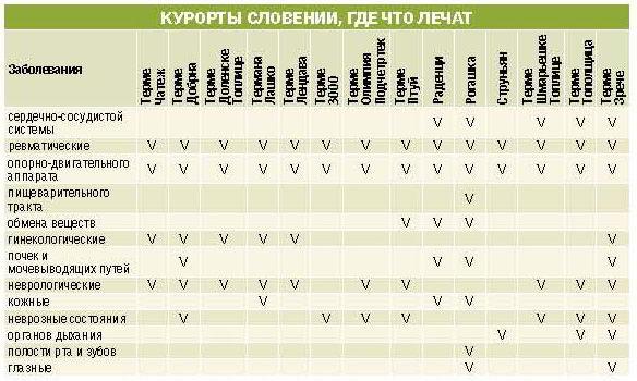 лечение в Словении, курорты, где что лечат, инфографика