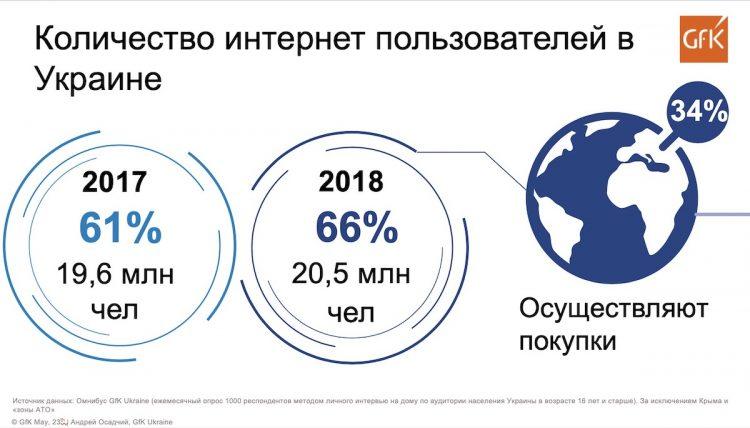 iForum 2019, gfk, статистика, украинский интернет, презентация