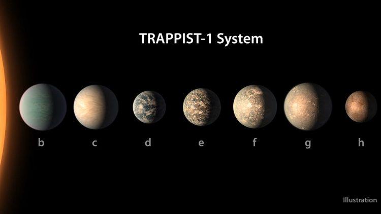 Космос, система Траппист