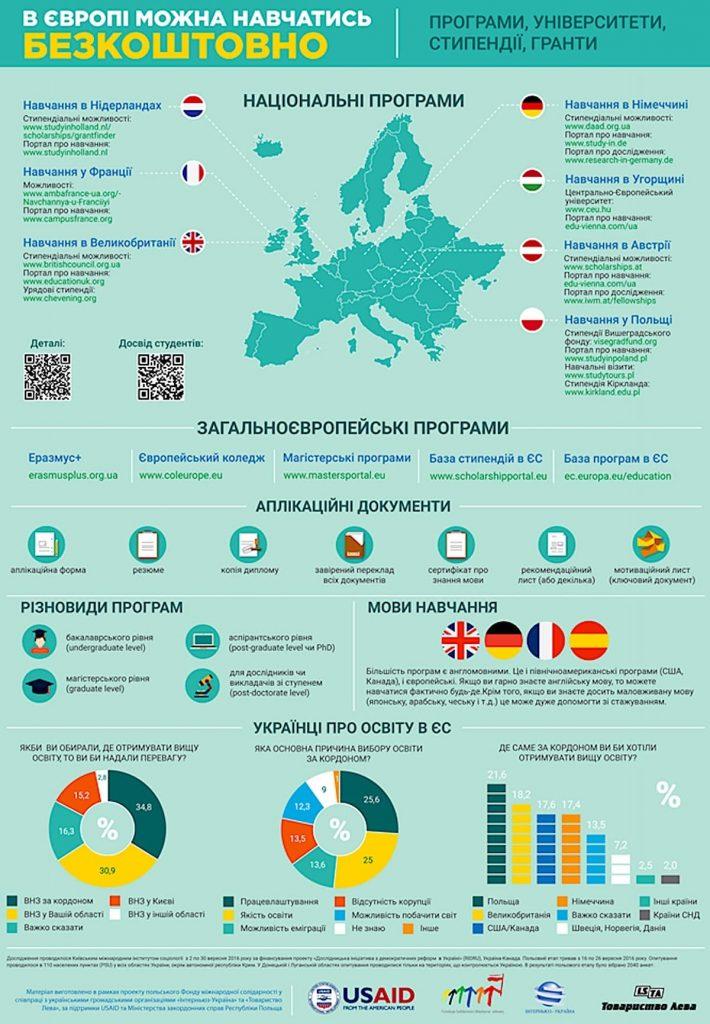 учеба, ЕС, стипендии, программы, обучение за рубежом, бесплатно, учеба за границей