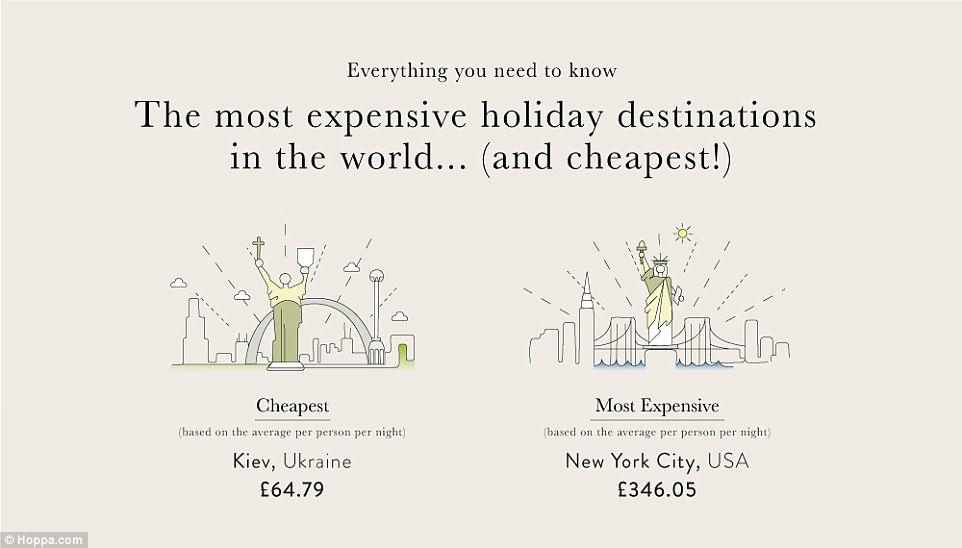 рейтинг городов мира, самый дешевый город, путешествия, Киев, Нью-Йорк