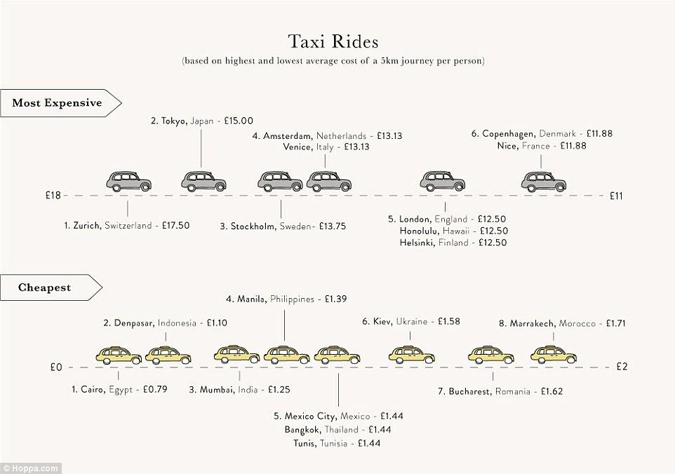 рейтинг городов мира, цена на такси в разных городах мира,