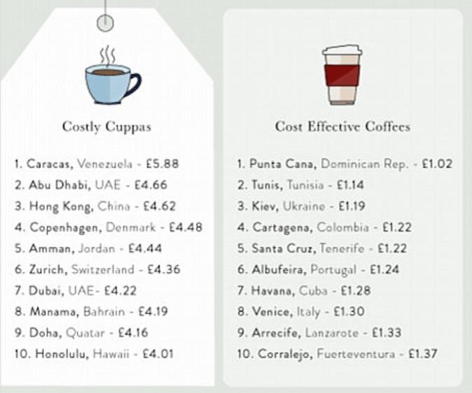 рейтинг городов мира, кофе, цены