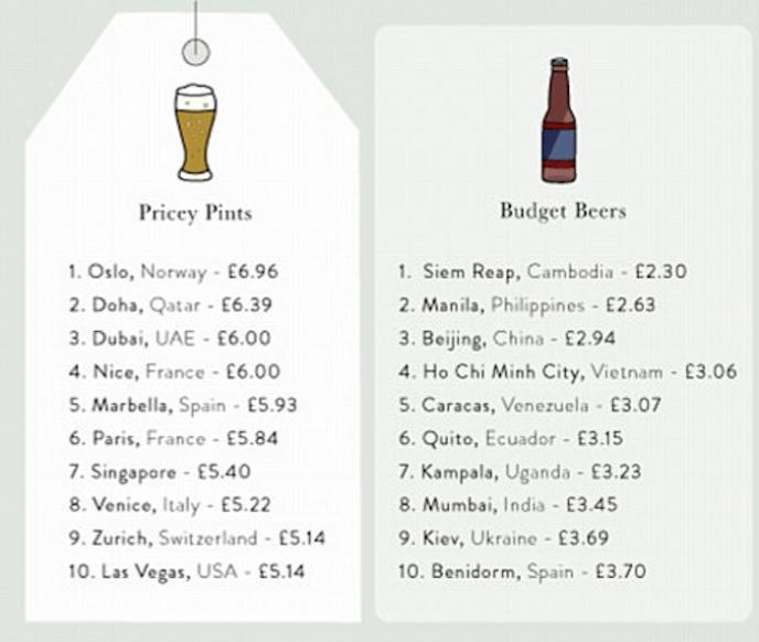 рейтинг городов мира, пиво, цены