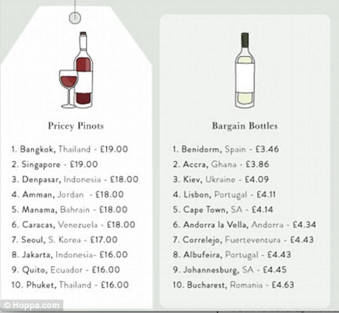 рейтинг городов мира, вино, цены