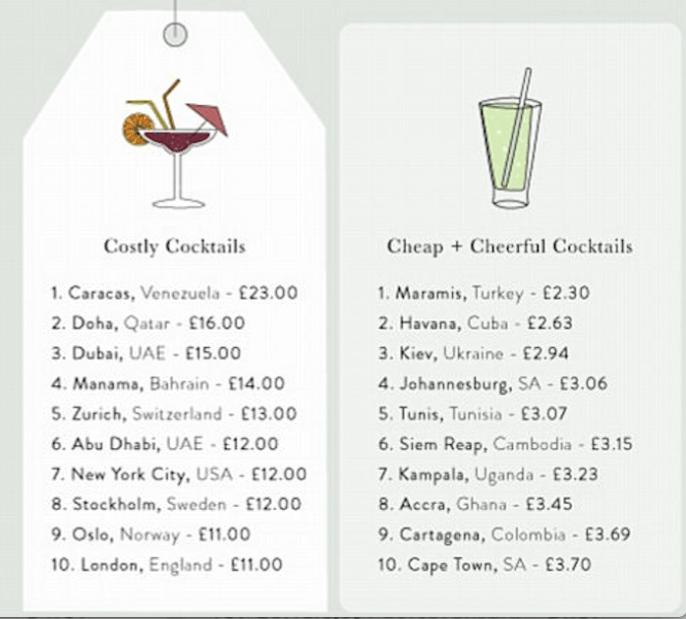 рейтинг городов мира, коктейли