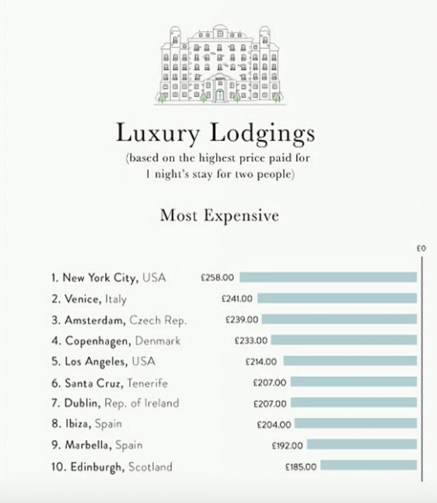 рейтинг городов мира, путешествия, отдых, уикенд, цены, отели