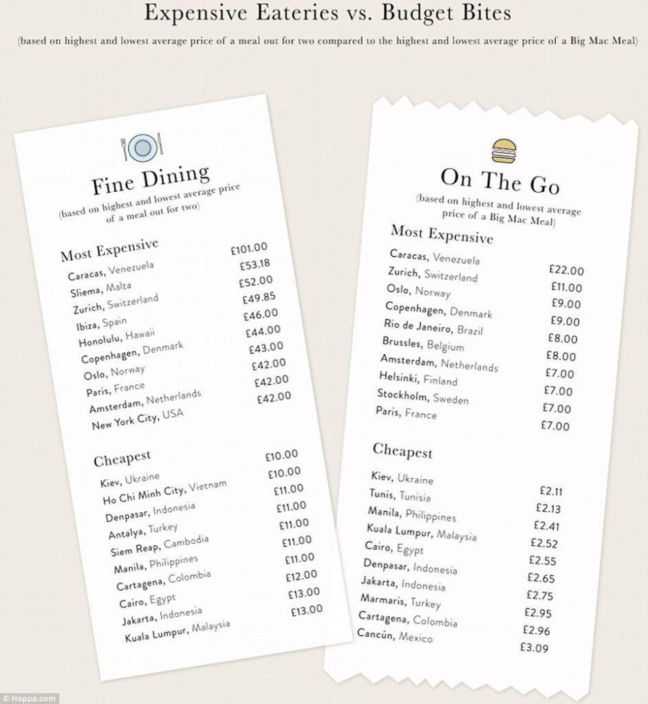 рейтинг городов мира, цены на еду, отдых, путешествия